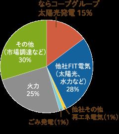 ならコープグループ太陽光発電15%、他社FIT電気(太陽光、水力など)28%、他社その他再エネ電気1%、ごみ発電1%、火力25%、その他(市場調達など)30%
