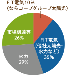 FIT電気(ならコープグループ太陽光)10%、FIT電気(他社太陽光・水力など)35%、火力29%、市場調達等26%