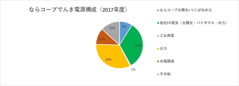 ならコープ太陽光+つくばね水力9%、他社FIT電気(太陽光、バイオマス、水力)33%、ごみ発電1%、火力33%、市場調達11%、その他13%