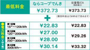 最低料金 「ならコープでんき ¥372.73 従量電灯A(関西電力) ¥373.73」 (最低料金は15kWhまで含みます) + 電力料金(kWh毎) 「第1段階15〜120kWh:ならコープでんき ¥22.83 従量電灯A ¥22.83」 「第2段階120〜200kWh:ならコープでんき ¥27.00 従量電灯A ¥29.26」 「第3段階200〜300kWh:ならコープでんき ¥27.00 従量電灯A ¥28.00」 「第4段階300kWh〜:ならコープでんき ¥30.14 従量電灯A ¥33.32」