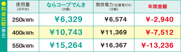料金比較 使用量(月平均)250kWh ならコープでんき(月額):¥6,329、関西電力(従量電灯A)(月額):6,574、年間差額:¥-2,940 使用量(月平均)400kWh ならコープでんき(月額):¥10,743、関西電力(従量電灯A)(月額):11,369、年間差額:¥-7,512 使用量(月平均)550kWh ならコープでんき(月額):¥15,264、関西電力(従量電灯A)(月額):16,367 年間差額:¥-13,236