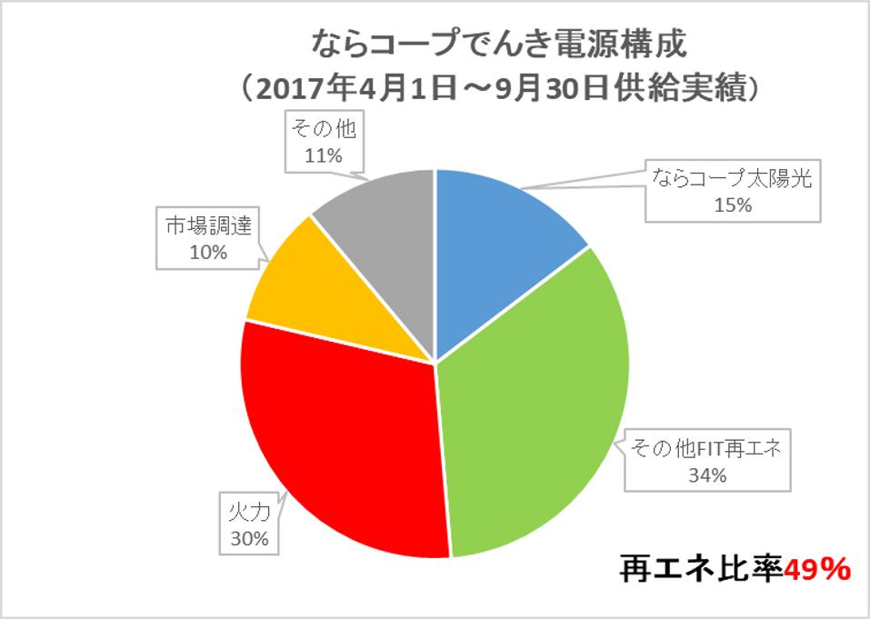 ならコープグループ太陽光発電15%、他社FIT電気(太陽光、水力など)34%、火力30%、市場調達10%、その他11%