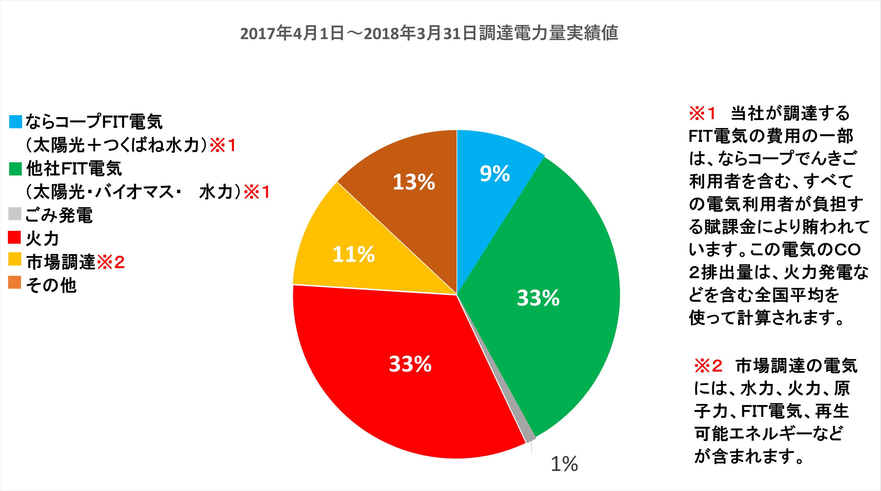 ならコープ太陽光+つくばね水力:9%、他社FIT電気(太陽光・バイオマス・水力):33%、ごみ発電:1%、火力:33%、市場調達:11%、その他:13%