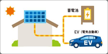 蓄電やEVの併用