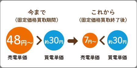 今まで(固定価格買取期間)売電単価48円〜>買電価格約30円→これから(固定価格買い取り終了後)売電価格7円〜<買電価格約30円