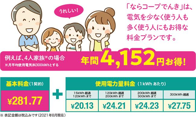 「ならコープ電気」は電気を少なく使う人も多く使う人にもお得な料金プランです!例えば4人家族の場合(月平均消費電力300kWhとする)、年間4,152円お得! 基本料金(1契約¥281.77円)+使用電力料金(1kWhあたり)「15kWh〜120kWh:¥20.13」「120kWh〜200kWh:¥24.21」「200kWh〜300kWh:¥24.23」「300kWh〜:¥27.75」 ※表記金額は税込みです(2021年8月現在)