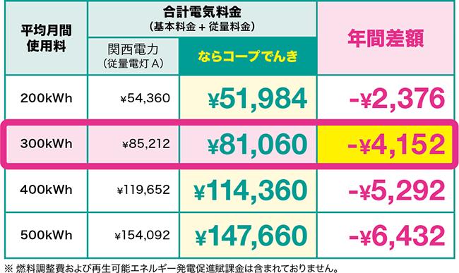 料金比較(税込)  使用量(月平均)200kWh 合計電気料金(基本料金+従量料金)・・・関西電力(従量電灯A):¥54,360、ならコープでんき:¥51,984、年間差額:¥-2,376。 使用量(月平均)300kWh 合計電気料金(基本料金+従量料金)・・・関西電力(従量電灯A):¥85,212、ならコープでんき:¥81,060、年間差額:¥-4,152。 使用量(月平均)400kWh 合計電気料金(基本料金+従量料金)・・・関西電力(従量電灯A):¥119,652、ならコープでんき:¥114,360、年間差額:¥-5,292。 使用量(月平均)500kWh 合計電気料金(基本料金+従量料金)・・・関西電力(従量電灯A):¥154,092、ならコープでんき:¥147,660、年間差額:¥-6,432。 ※燃料調整費および再生可能エネルギー発電促進割賦金は含まれておりません。